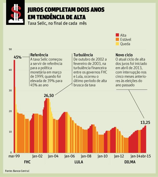 Taxa Selic 1999-2015